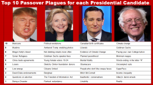presidential-plagues-passover