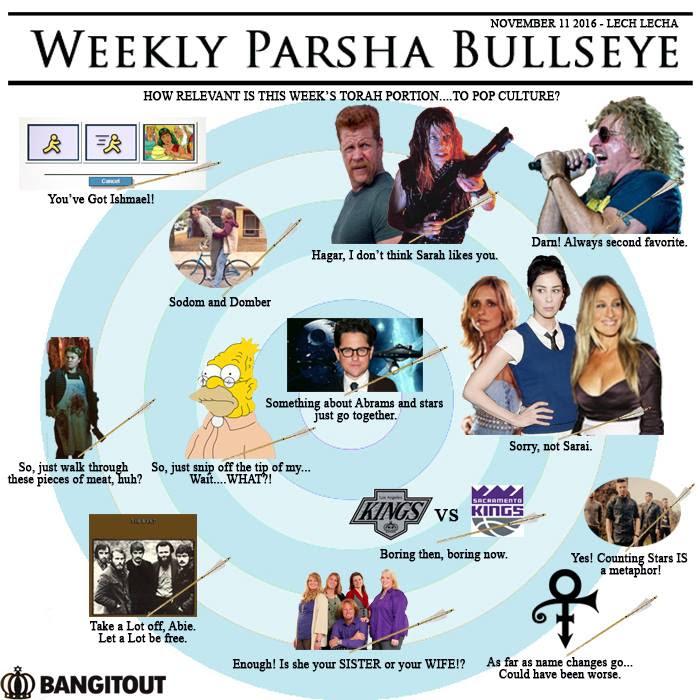 parsha-target