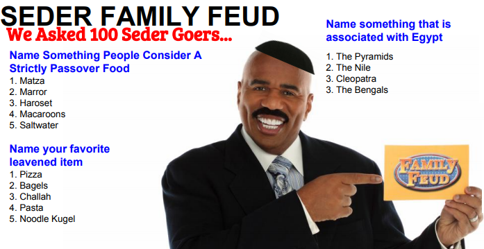 passover family feud